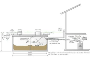 """<div class=""""bildtext_1"""">Baugenossenschaft Familienheim Lörrach. Schnitt-Darstellung des unterirdischen Pelletspeichers """"ThermoPel"""" (links) mit Leerrohr in das Gebäude. Der Pelletkessel in der Heizzentrale steuert die Brennstoffzufuhr automatisch.</div>"""