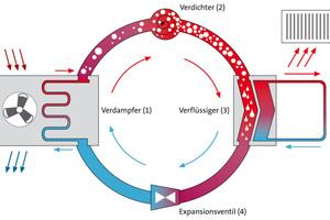 """<div class=""""bildtext_1"""">Das Schema beschreibt die Funktionsweise einer Wärmepumpe.</div>"""