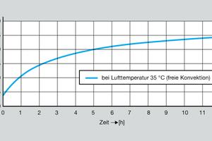 """<div class=""""bildtext_1"""">Über umfassende Untersuchungen hat Viega unter anderem diesen hygienekritischen Temperaturanstieg in Kaltwasser führenden Leitungen nach nur gut zwei Stunden Dauer nachgewiesen.</div>"""
