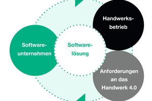 """<div class=""""bildtext_1"""">Das Werkzeug Software wird ständig weiterentwickelt. Funktionale Erweiterungen entstehen durch den Dialog mit dem Handwerksbetrieb und das Einbeziehen der Anforderungen an das Handwerk 4.0.</div>"""
