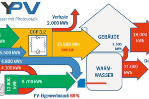 "<div class=""bildtext_1"">Abbildung 2: Wärmeerzeugung mittels Solarstrom.</div>"
