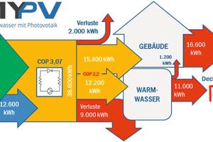 """<div class=""""bildtext_1"""">Abbildung 1: Wärmeerzeugung mittels Luftwärmepumpe.</div>"""