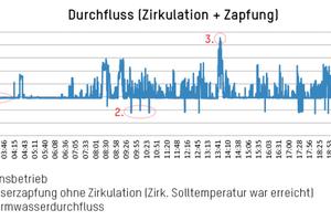 """<div class=""""bildtext_1"""">Die Grafik zeigt die Auswertung der Warmwasser-Zapfvolumenströme vor der Optimierung: Die Spitzenentnahmewerte liegen zwischen 25 und 35 l/min. Eine zuverlässige Warmwasserversorgung ist zu jeder Zeit gewährleistet.</div>"""