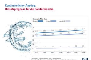 """<div class=""""bildtext_1"""">Trotz der """"erheblichen weltpolitischen und -wirtschaftlichen Risiken"""" hält die Sanitärbranche die Chance für """"realistisch"""", dass ihr inzwischen seit 2009 ununterbrochener Aufwärtstrend per saldo auch 2019 stabil bleibt. </div>"""