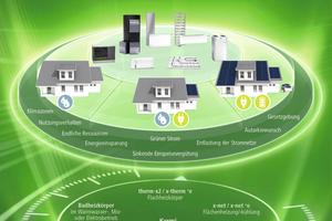 """<div class=""""bildtext_1"""">Das Kermi Produktprogramm bietet vielerlei Möglichkeiten für die heutigen Anforderungen an modernes, effizientes und zukunftssicheres Heizen, Kühlen und Lüften – für wasser- oder elektrobasierte Systeme.</div>"""