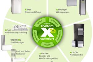 """<div class=""""bildtext_1"""">Wasser, Luft, Elektro: Kermi hat sich über die Jahrzehnte zum Systemanbieter entwickelt. Konkret steht das System x-optimiert für intelligente Produktlösungen für Heizen, Kühlen und Lüften sowie für die optimale Ausnutzung erneuerbarer Energien. Der Zusatz """"+e"""" symbolisiert die umfangreiche Ergänzung elektrobasierter Komponenten.</div>"""
