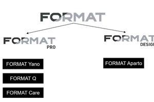 """Neue """"Format"""" Dachmarkenstruktur. Abb.: E/D/E"""