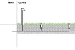"""<div class=""""bildtext_1"""">Unterflur-Beregnungsanlagen, die nur in niederschlagsarmen Zeiten benutzt werden, enthalten stagnierendes und dadurch allmählich verkeimtes Wasser. Bei Rückfließen durch Unterdruck im öffentlichen Netz stellt dies eine mikrobakterielle Gefahr für das Trinkwassernetz dar. </div>"""