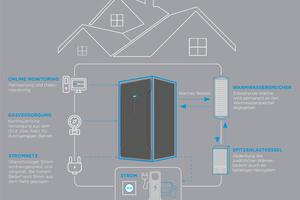 """<div class=""""bildtext_1"""">Ein Plus des """"Bluegen"""": Er lässt sich dank der Standardanschlüsse mit nahezu jeder Heizungsanlage kombinieren und wertet damit auch alte Heizungen auf. Darüber hinaus ist eine Kombination mit anderen erneuerbaren Wärme- und Stromquellen wie z. B. Solarthermie, Photovoltaik und Wärmepumpe problemlos möglich. </div>"""