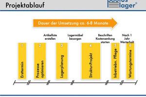 """<div class=""""bildtext_1"""">Grafik Projektablauf Einführung Paulus-Lager</div>"""