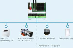 """<div class=""""bildtext_1"""">Für jede Zone, die aus unterschiedlich vielen Räumen bestehen kann, wird ein Zonen-Hub installiert, an den die Sensoren und Aktoren über vorkonfektionierte Leitungen anzuschließen sind. </div>"""