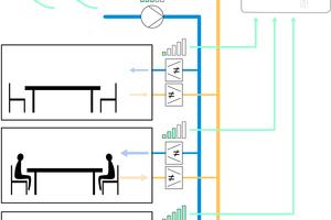 """<div class=""""bildtext_1"""">Das Prinzip der """"EVC""""-Regelungstechnik: Neben der eingestellten Wunschtemperatur wird über Sensoren der Lüftungsbedarf in den verschiedenen Räumen oder Zonen festgestellt und über Volumenstromregler eingestellt. Gleichzeit wird die Luftfördermenge angepasst, um keine Energie zu verschwenden. Vier Lüftungsgeräte für bis zu 25 Zonen lassen sich so bedarfsgerecht regeln.</div>"""