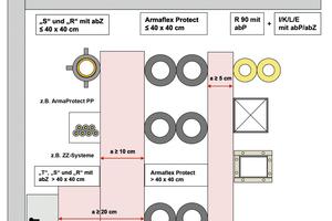 """<div class=""""bildtext_1"""">Abbildung 5: Abstandregeln für Rohrabschottungen mit """"Armaflex Protect""""</div>"""