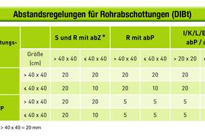 "<div class=""bildtext_1"">Abbildung 4: Abstandsregeln für Rohrabschottungen (DIBt)</div>"