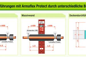 """<div class=""""bildtext_1"""">Abbildung 1: Durchführungen mit """"Armaflex Protect"""" durch unterchiedliche Bauteile</div>"""