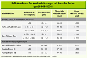"""<div class=""""bildtext_1"""">Abbildung 2: R-90 Wand- und Deckendurchführungen mit Armaflex Protect gemäß DIN 4102-11</div>"""