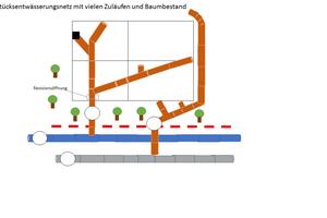 """<div class=""""bildtext_1"""">Grundstücksentwässerungsnetz prädestiniert für die Sanierung mit Warmwasserhärtung aufgrund der zahlreichen Zuläufe und Abzweige sowie Bögen</div>"""