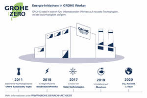 Infografik: Maßnahmen zur Energieeffizienz in den Grohe Werken.