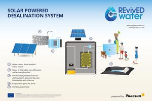 Revived-Wasserentsalzungssystem