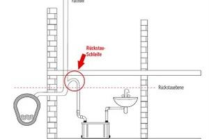 """<div class=""""bildtext_1"""">Die Druckleitung sollte immer über eine Rückstauschleife in die Freispiegelentwässerung geführt werden. Wartungsarbeiten werden außerdem vereinfacht, wenn die Kleinhebeanlage zusätzlich mit einem Absperrventil für die Druckleitung installiert wird</div>"""