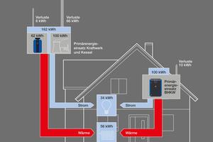"""<div class=""""bildtext_1"""">Energiebilanz eines BHKW im Vergleich zur Strom- und Wärmeversorgung mit Kraftwerk und Heizkessel.</div>"""