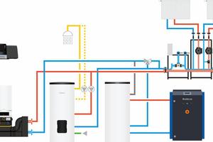 """<div class=""""bildtext_1"""">Beispiel für eine BHKW-Systemlösung mit einer Gas-Brennwertkaskade (links), Warmwasser- und Pufferspeicher sowie Regelsystem für das Zusammenspiel aller Komponenten. </div>"""