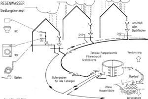 """<div class=""""bildtext_1"""">Schema zentraler Regenwasserspeicher in der Mitte einer Gebäudegruppe. Sammelsystem mit Anschluss aller Dachflächen, Verteilsystem als zweites Leitungsnetz innerhalb der Häuser. Speicherüberlauf in die Versickerung oder als verzögerte Ableitung in ein Oberflächengewässer.</div>"""