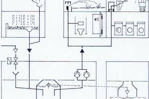 """<div class=""""bildtext_1"""">Prinzip der Regenwassernutzung für Bewässerung, Toilettenspülung, Waschmaschinen und Fahrzeugwäsche. Als Sammelflächen dienen alle Dachflächen. Bei fehlendem Niederschlag automatische Trinkwassernachspeisung. Speicherüberlauf in die Versickerung.</div>"""
