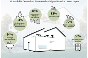 """<div class=""""bildtext_1"""">Für private Bauherren hat Umweltschutz einen hohen Stellenwert. </div>"""