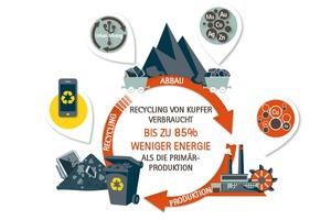 """<div class=""""bildtext_1"""">Das Kupfer-Recycling spart enorme Mengen an Energie. </div>"""
