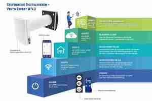 """<div class=""""bildtext_1"""">Neben der Möglichkeit, die Lüftungsanlage analog über die Tasten am Gerät oder eine Infra-rotfernbedienung zu steuern, bieten die Geräte von Blauberg verschiedene digitale Steuerungsmöglichkeiten bis hin zur Einbindung in ein Smart Home-System und Bedienung über ein zentrales User Interface an.</div>"""