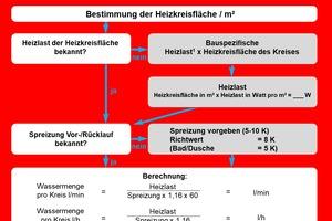 """<div class=""""bildtext_1"""">Tabelle Heizlast</div>"""