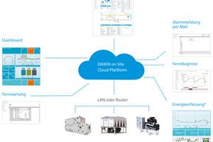 """<div class=""""bildtext_1"""">Die Cloud-Plattform """"DAIKIN on Site"""" sorgt durch Überwachung, Regelung, Ferndiagnose und Fernwartung für einen optimalen Betrieb der Lüftungsanlagen.</div>"""