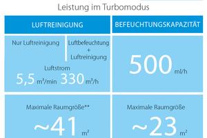 """<div class=""""bildtext_1"""">Leistungsüberblick Daikin """"MCK55W"""" im Turbomodus. </div>"""
