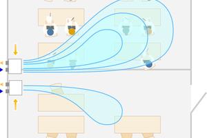 """<div class=""""bildtext_1"""">Die Lüftung wird nach Bedarf gesteuert. Bei räumlicher Vollauslastung des Klassen- oder Konferenzraums fährt das Gerät hoch, um die gewünschte Luftwechselrate zu erfüllen. Ist ein Raum nicht belegt, kann die Lüftungsintensität reduziert werden.</div>"""
