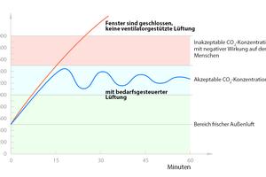 """<div class=""""bildtext_1"""">Eine mangelnde Raumluftqualität kann sich negativ auf die Funktion des Immunsystems auswirken. Hierfür ist beispielsweise der CO<sub>2</sub>-Gehalt relevant: Eine erhöhte Konzentration kann Schwindel, Kopfschmerzen und Konzentrationsstörungen, aber auch Atemwegsreizungen und -erkrankungen auslösen.</div>"""