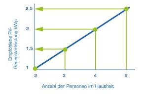 """<div class=""""bildtext_1"""">Richtig ausgelegt: Mit der folgenden Auslegung lassen sich im Jahresschnitt erfahrungsgemäß rund 50 % des Warmwasserbedarfs mit Photovoltaik decken. Wie man in der Grafik erkennt, sollte man für einen Vierpersonenhaushalt eine PV-Leistung von 2 kWp installieren.</div>"""