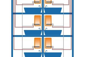 """<div class=""""bildtext_1"""">Verlustfrei: Weil der Solarstrom dezentral in Wärme umgewandelt wird, lassen sich im mehrgeschossigen Wohnungsbau sämtliche thermischen Verteilverluste in den Steig-, Verteil- und Anbindeleitungen vermeiden.</div>"""