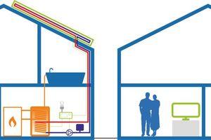 """<div class=""""bildtext_1"""">Schnell und einfach installiert: Im Vergleich zu einer solarthermischen Anlage (links) muss man für die PV-Wärmenutzung keine Rohre verlegen oder Wärmetauscher installieren.</div>"""