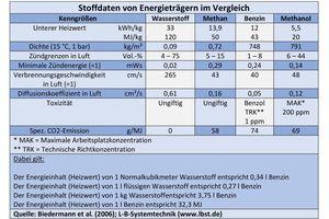 """<div class=""""bildtext_1"""">Stoffdaten von Energieträgern im Vergleich.</div>"""