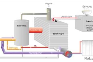 """<div class=""""bildtext_1"""">Funktionsschema einer Brennstoffzellen-Anlage mit Reformer.</div>"""