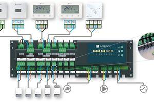 """<div class=""""bildtext_1"""">Die ausgefeilte Steuerung verbindet hohen Komfort mit ebenso hoher Energieeffizienz beim Betrieb der Heizungsanlage.</div>"""