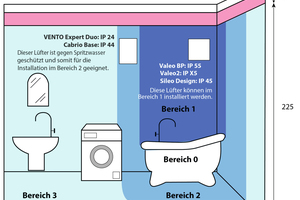 """<div class=""""bildtext_1"""">Gerade in Räumen, in denen Wasser und Strom zusammenkommen, sollten die Schutzklassen des jeweiligen Lüfters beachtet werden, um die Bewohner zu schützen. Die Schutzklasse besteht aus zwei Ziffern: Die erste Ziffer beschreibt den Schutz vor Berührungen, die zweite den Schutz vor Wasser. Bei den Schutzklassen gibt es verschiedene Einstufungen und Zonen, die definieren, welcher Lüfter wo verbaut werden darf.</div>"""