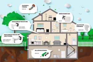 """<div class=""""bildtext_1"""">Viele Hauseigentümer bauen Keller- und Dachgeschosse zu Wohnungen aus. Damit diese Räume kontinuierlich mit frischer Luft versorgt und Schäden an der Bausubstanz vermieden werden, bietet die Blauberg Ventilatoren GmbH für jede Einbausituation Lösungen an.</div>"""