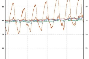 """<div class=""""bildunterschrift_ueberschrift"""">Bild 5</div>Entwicklung der Raumtemperaturen während einer Phase mit hohen Außentemperaturen mit aktivierter Kühlung über den Fußboden<br />"""