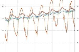 """<div class=""""bildunterschrift_ueberschrift"""">Bild 4</div>Entwicklung der Raumtemperaturen während einer Phase mit hohen Außentemperaturen ohne aktivierter Kühlung über den Fußboden<br />"""