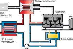 """<div class=""""bildunterschrift_ueberschrift"""">So funktioniert es</div>Funktionsschema eines gasbetriebenen BHKW<br /><div class=""""bildunterschrift_ueberschrift""""></div>"""