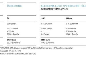 """<div class=""""bildunterschrift_ueberschrift"""">Beispielrechnung Altbau</div>"""