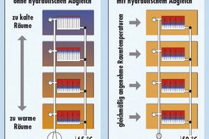 """<div class=""""bildunterschrift_ueberschrift"""">Hydraulischer Abgleich </div>Nicht nur für die richtigen Heizwassermengen. Oft lässt sich zudem die Systemtemperatur<br />(z.B. für die Brennwerttechnik) optimieren<br />"""