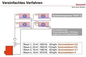 """<div class=""""bildunterschrift_ueberschrift"""">Beispielhafte Darstellung</div>Alle Daten eines hydraulischen Abgleichs nach vereinfachtem Verfahren<br />"""